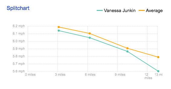 Chart showing that the paces for Vanessa Junkin and the average runners' pace slowed down as the race continued.